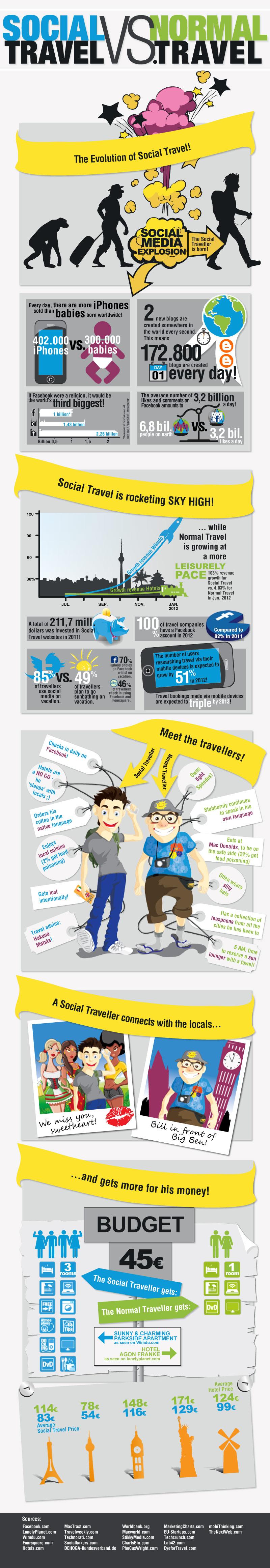social-vs-normal-travel